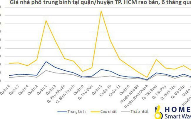 Thống kê giá cả thị trường nhà phố khu vực trung tâm Sài Gòn