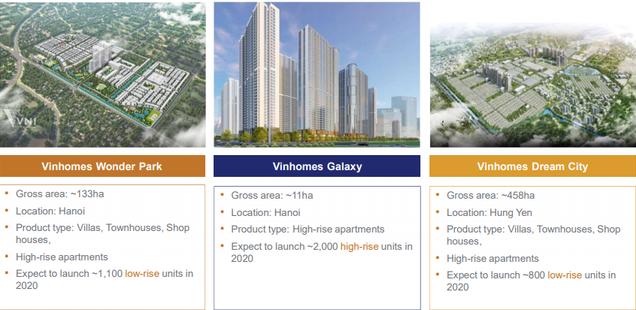 thông tin Vinhomes Galaxy, Vinhomes Wonder Park và Vinhomes Dream City