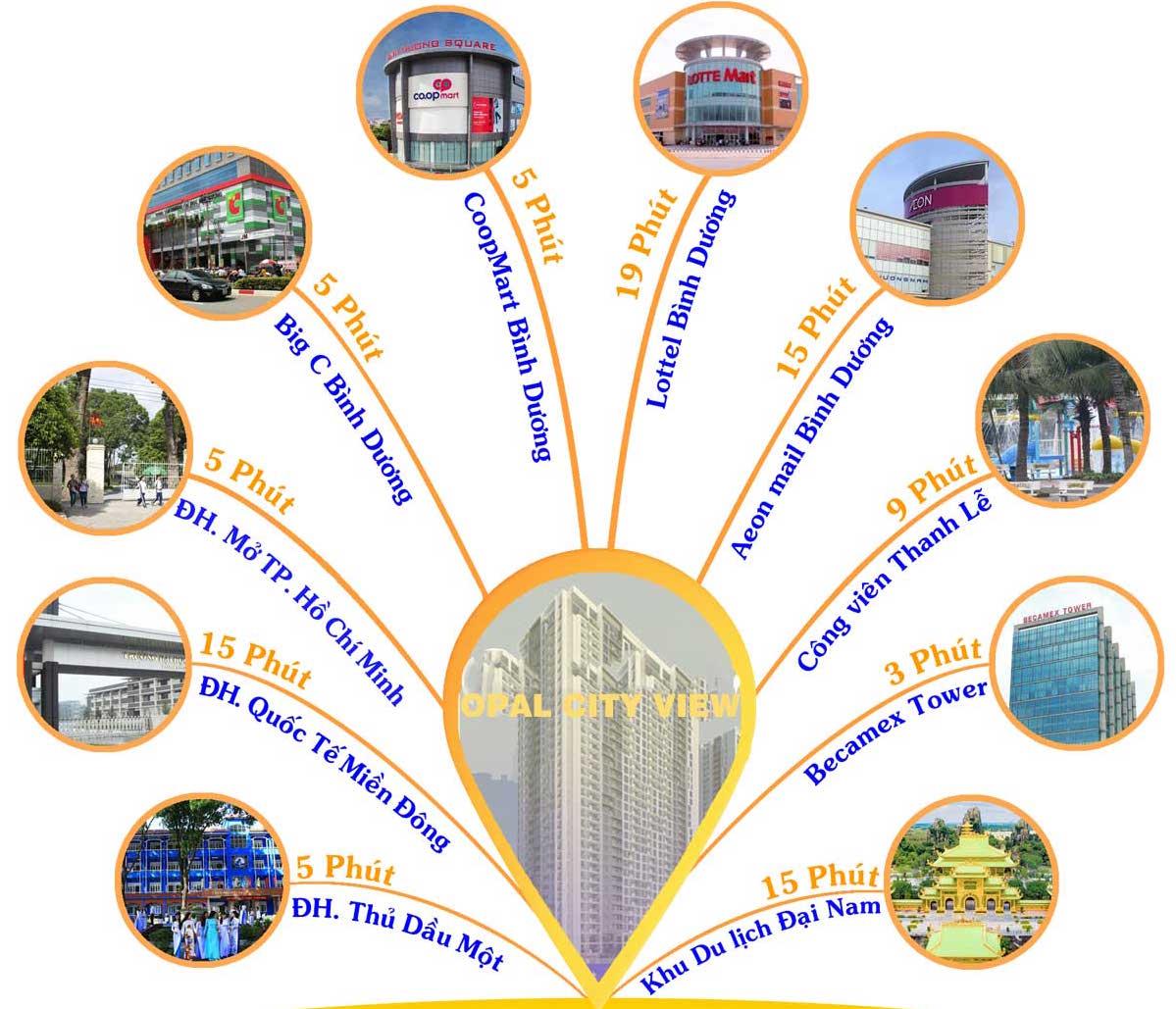 ngoại khu opal cityview