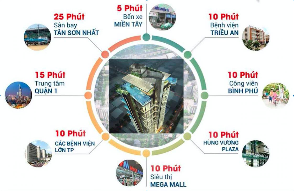 Kết nối Stella Võ Văn Kiệt - Bình Tân